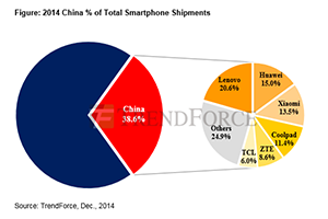 TrendForce info: 2015 Lenovo Huawei Xiaomi will Compete to Be Top Chinese Smartphone Brand